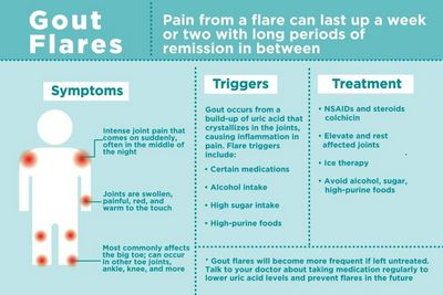 How to Prevent Or Treat Gout